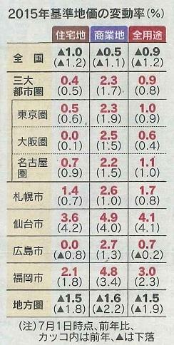日経新聞より引用