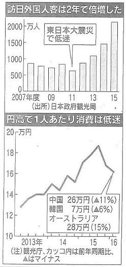 日本経済新聞より引用
