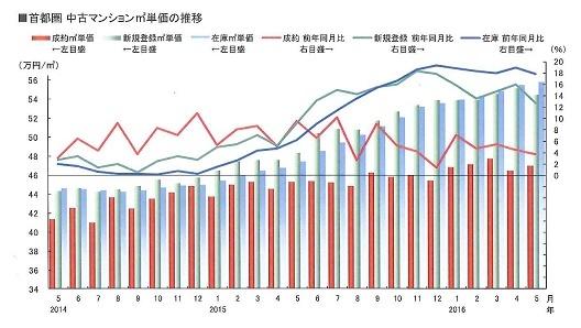東日本レインズ 月例速報 Market Watch サマリーレポート より引用